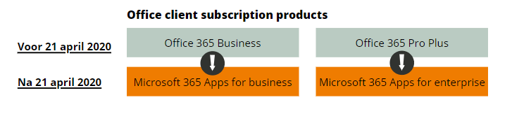Office client subscription products