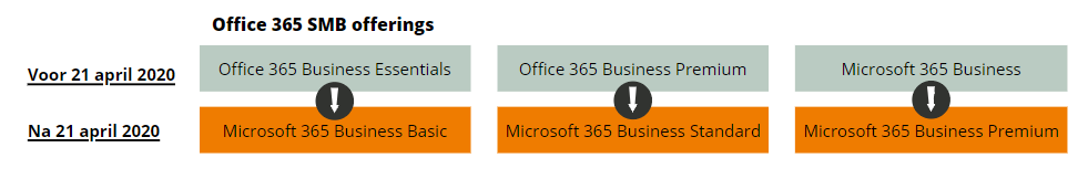 Office 365 SMB offerings